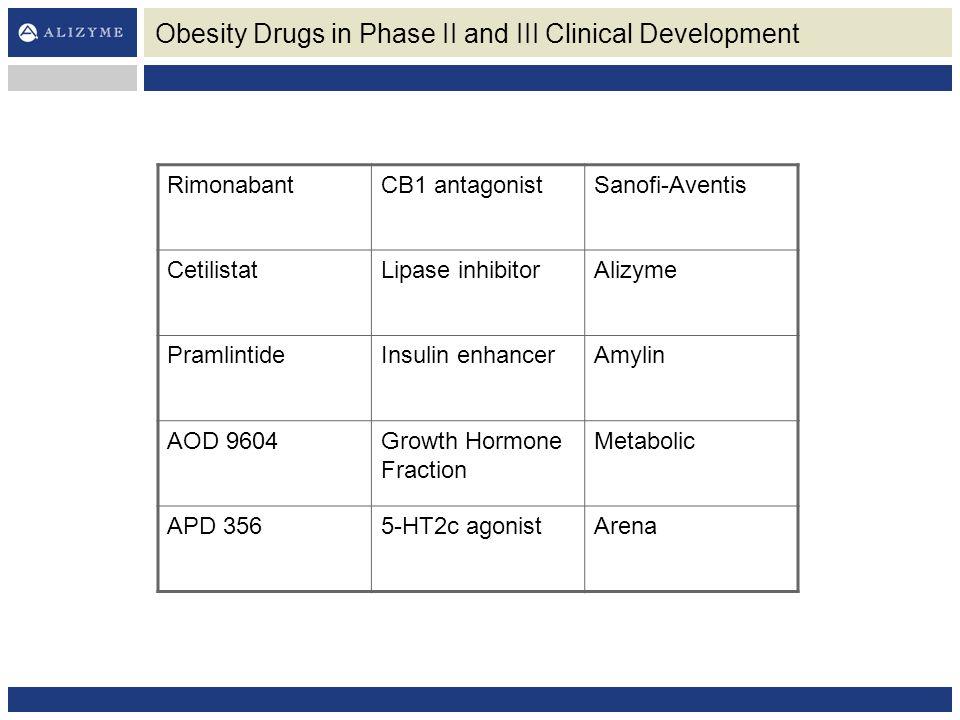 Obesity Drugs in Phase II and III Clinical Development RimonabantCB1 antagonistSanofi-Aventis CetilistatLipase inhibitorAlizyme PramlintideInsulin enhancerAmylin AOD 9604Growth Hormone Fraction Metabolic APD 3565-HT2c agonistArena