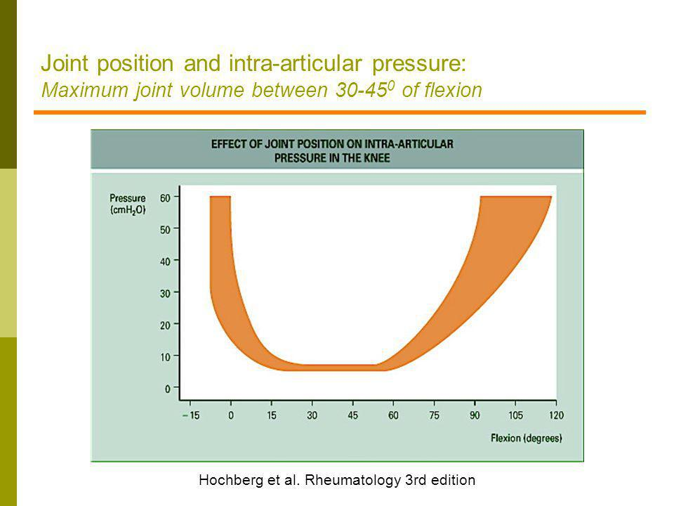 Joint position and intra-articular pressure: Maximum joint volume between 30-45 0 of flexion Hochberg et al. Rheumatology 3rd edition