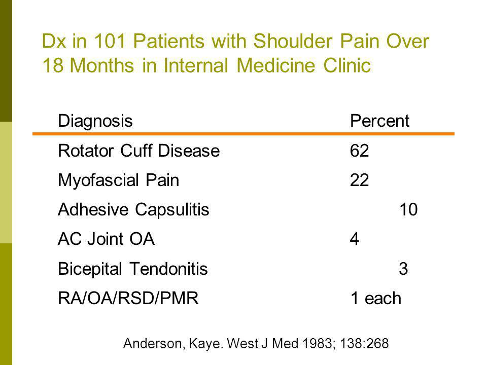 Dx in 101 Patients with Shoulder Pain Over 18 Months in Internal Medicine Clinic DiagnosisPercent Rotator Cuff Disease62 Myofascial Pain22 Adhesive Ca