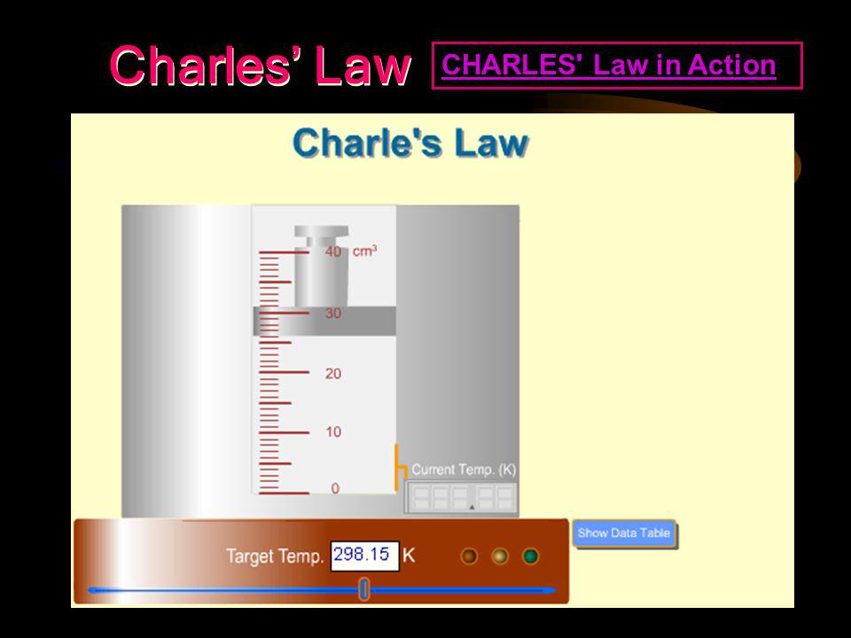 Charles's Law Review Any relation to Bernet??
