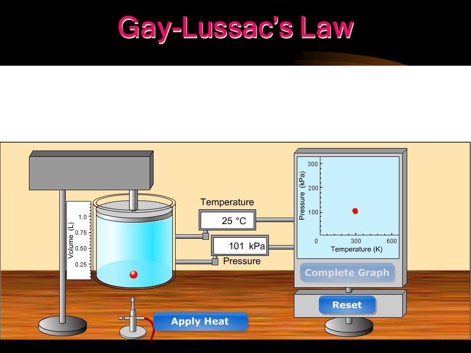Gay-Lussac's Law 1778-1850 P 1 P 2 T 1 T 2 =