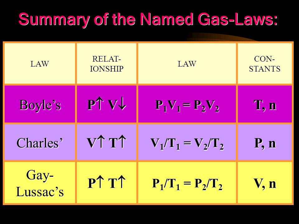 2)determine which law is being represented:  T 1 = 400K  P 1 = 3.0 atm  T 2 = 500K  P 2 = ? 1)List the variables or clues given: P1P1 P1P1 T1T1T1T