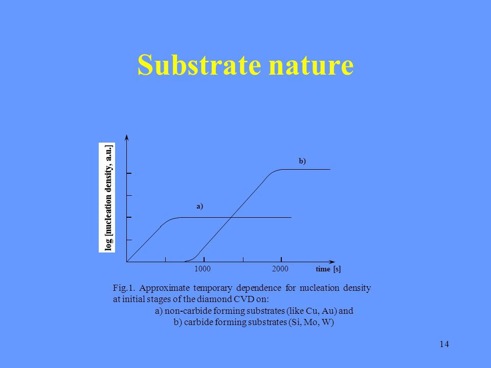 14 Substrate nature 10002000time [s] a) b) Fig.1. Approximate temporary dependence for nucleation density at initial stages of the diamond CVD on: a)