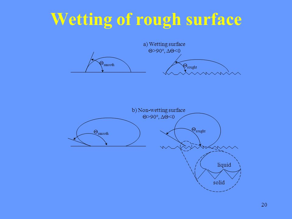 20 Wetting of rough surface Θ smooth Θ rought a) Wetting surface Θ>90 o, ΔΘ<0 b) Non-wetting surface Θ>90 o, ΔΘ<0 Θ rought Θ smooth solid liquid
