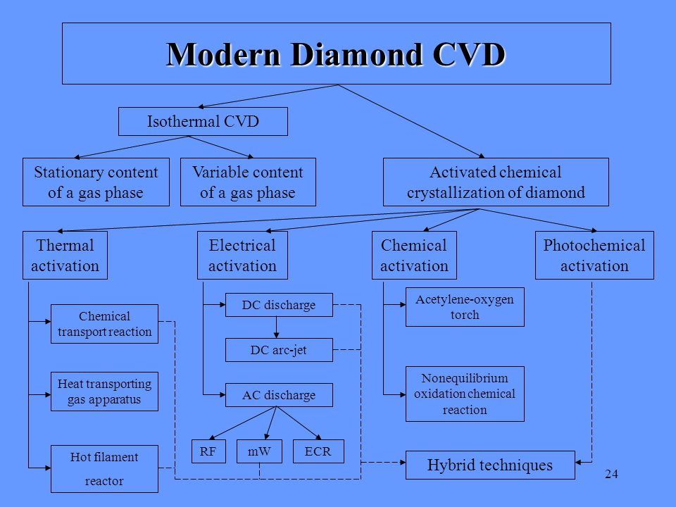 24 Modern Diamond CVD Isothermal CVD Stationary content of a gas phase Variable content of a gas phase Activated chemical crystallization of diamond Thermal activation Electrical activation Chemical activation Photochemical activation Chemical transport reaction Heat transporting gas apparatus Hot filament reactor DC discharge DC arc-jet AC discharge RFmWECR Acetylene-oxygen torch Nonequilibrium oxidation chemical reaction Hybrid techniques