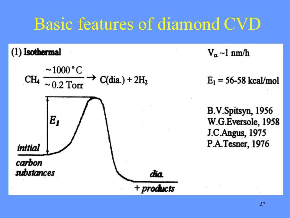 27 Basic features of diamond CVD