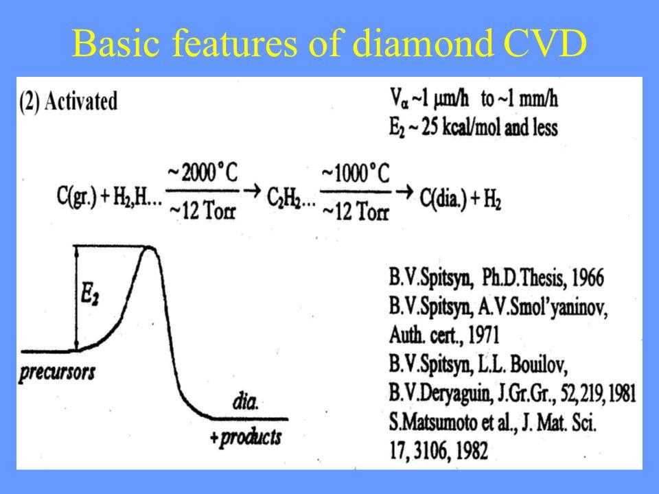 28 Basic features of diamond CVD