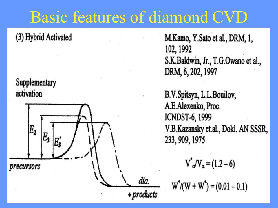 29 Basic features of diamond CVD