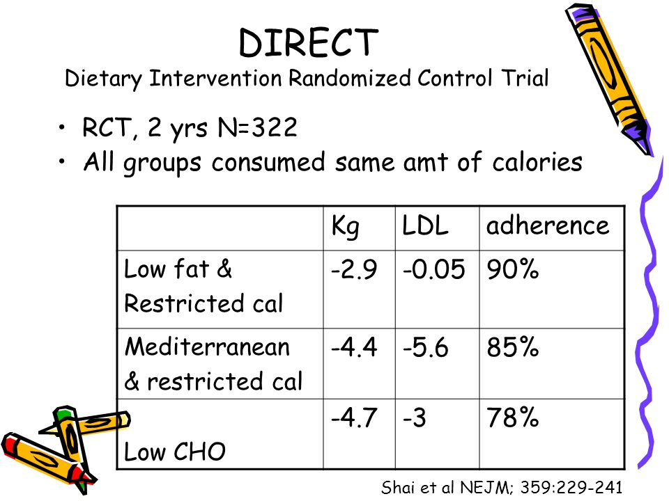 DIRECT Dietary Intervention Randomized Control Trial RCT, 2 yrs N=322 All groups consumed same amt of calories KgLDLadherence Low fat & Restricted cal
