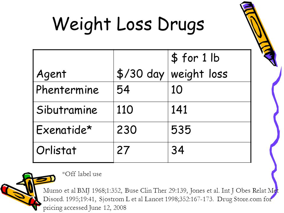Weight Loss Drugs Agent$/30 day $ for 1 lb weight loss Phentermine5410 Sibutramine110141 Exenatide*230535 Orlistat2734 *Off label use Murno et al BMJ 1968;1:352, Buse Clin Ther 29:139, Jones et al.