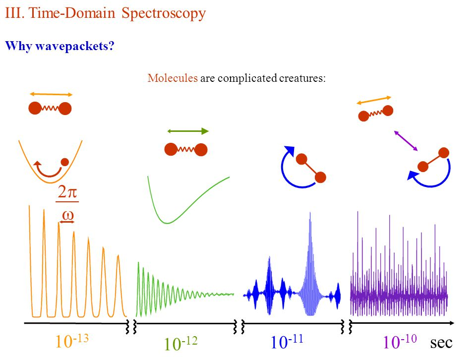 10 -13 10 -12 10 -11 10 -10 sec 22 III. Time-Domain Spectroscopy Why wavepackets? Molecules are complicated creatures: