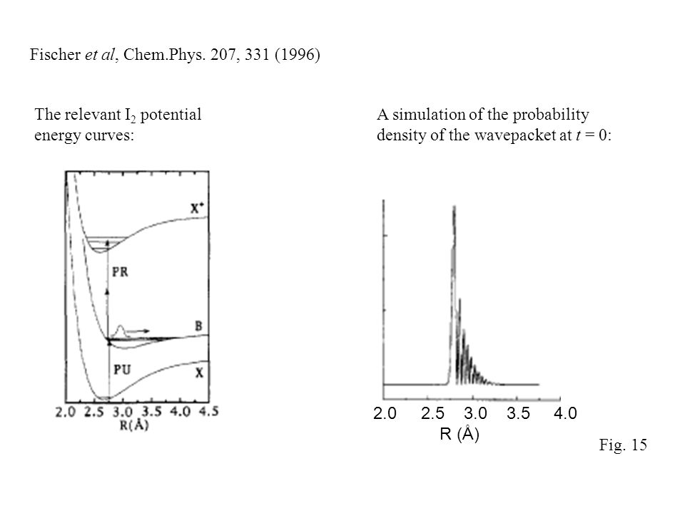 Fischer et al, Chem.Phys. 207, 331 (1996) 2.0 2.5 3.0 3.5 4.0 R (Å) A simulation of the probability density of the wavepacket at t = 0: The relevant I