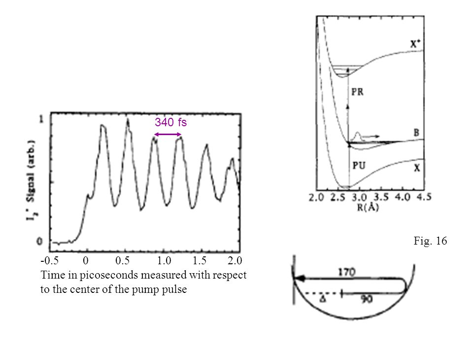 -0.5 0 0.5 1.0 1.5 2.0 Time in picoseconds measured with respect to the center of the pump pulse 340 fs Fig. 16