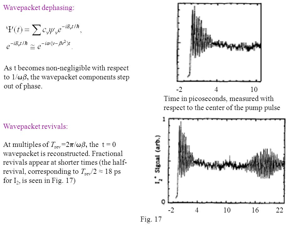 -2 4 10 Time in picoseconds, measured with respect to the center of the pump pulse Wavepacket dephasing: -2 4 10 16 22 Wavepacket revivals: At multiples of T rev =2  /  the t = 0 wavepacket is reconstructed.