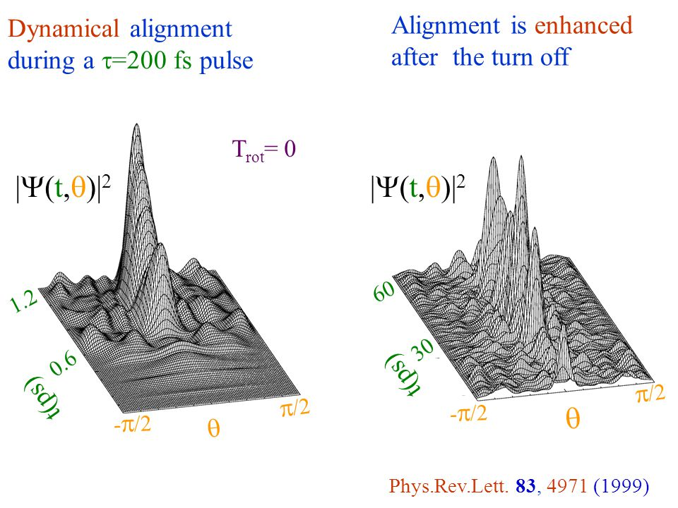 Dynamical alignment during a  =200 fs pulse  |  (t,  )| 2 -  /2  /2 0.6 1.2 t(ps)  |  (t,  )| 2 -  /2  /2 30 60 t(ps) Alignment is enhanced after the turn off Phys.Rev.Lett.