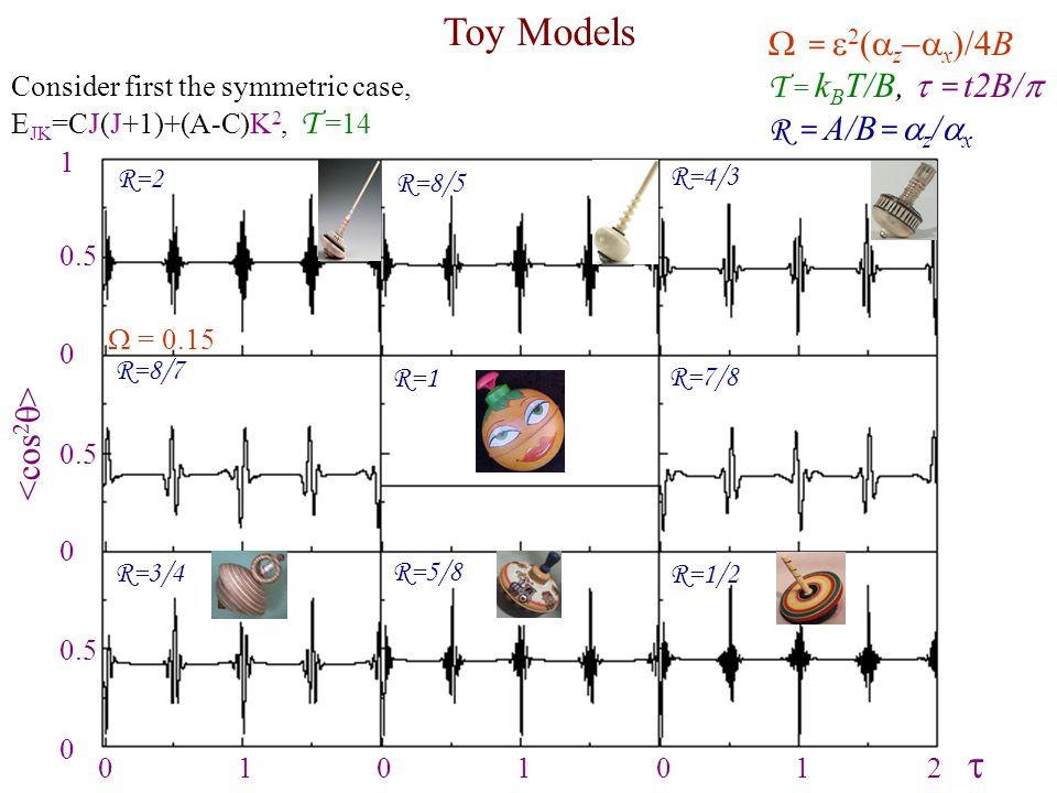 Consider first the symmetric case, E JK =CJ(J+1)+(A-C)K 2, T =14 Toy Models  =  2  z  x  /4B T = k B T/B,  = t2B/  R = A/B =  z /  x  = 0.15 R=2 R=8/5 R=4/3 R=8/7 R=1 R=7/8 R=3/4 R=5/8 R=1/2 0 1 0 1 0 1 2  1 0.5 0 0.5 0 0.5 0