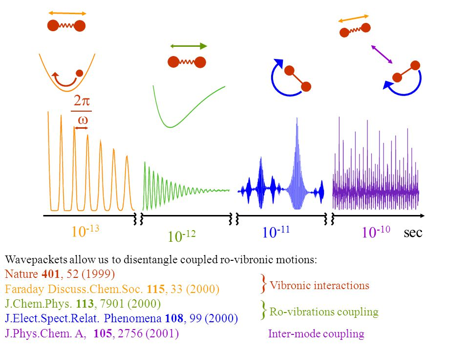 10 -13 10 -12 10 -11 10 -10 sec 2   Wavepackets allow us to disentangle coupled ro-vibronic motions: Nature 401, 52 (1999) Faraday Discuss.Chem.Soc.