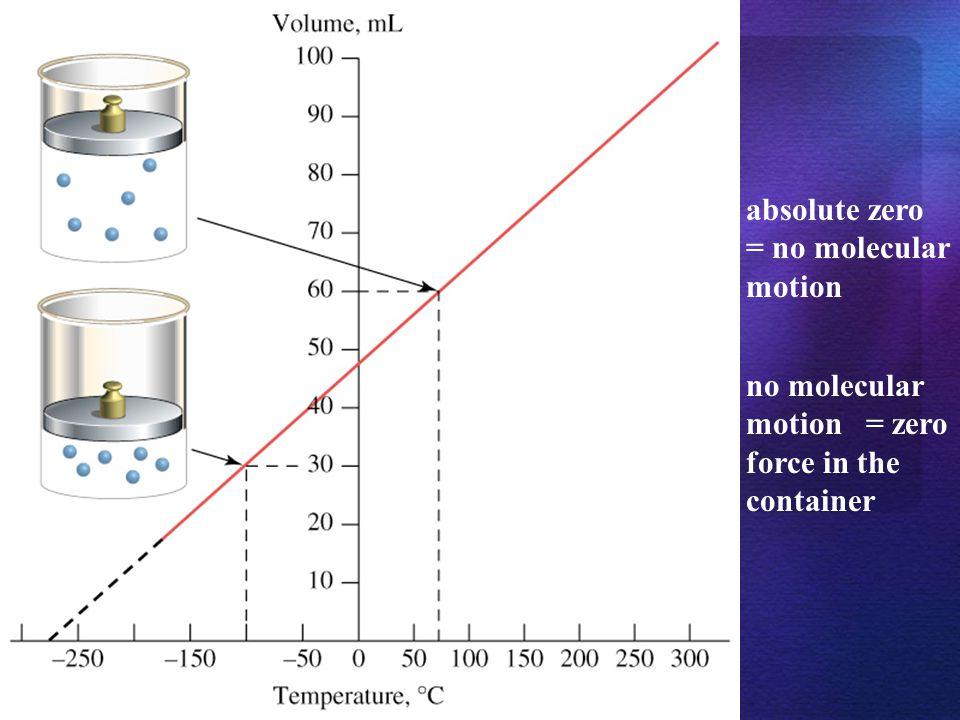 4) Plug in the variables: (500K)(3.0L) = V 2 (400K) V 2 = 3.8L 3.0L V 2 400K 500K = = 5) Cross multiply and chug