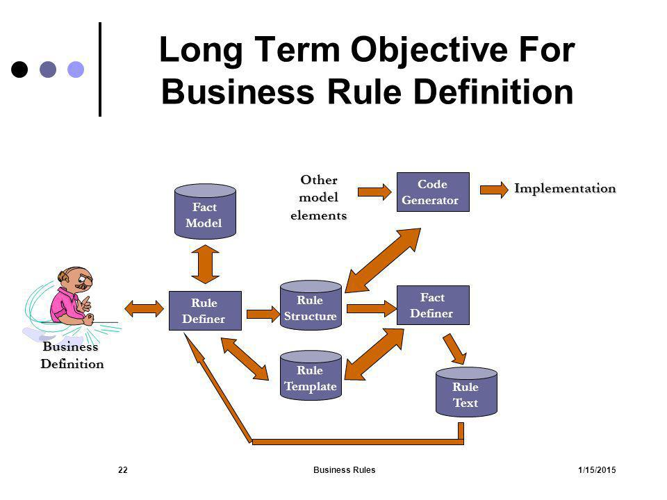 1/15/2015Business Rules22 Long Term Objective For Business Rule Definition Fact Model Rule Text Rule Structure BusinessDefinition Fact Definer Code Ge