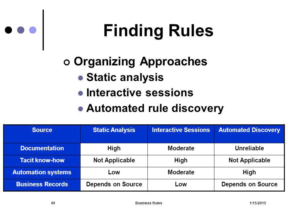 1/15/2015Business Rules49 Finding Rules Organizing Approaches Static analysis Interactive sessions Automated rule discovery SourceStatic AnalysisInter