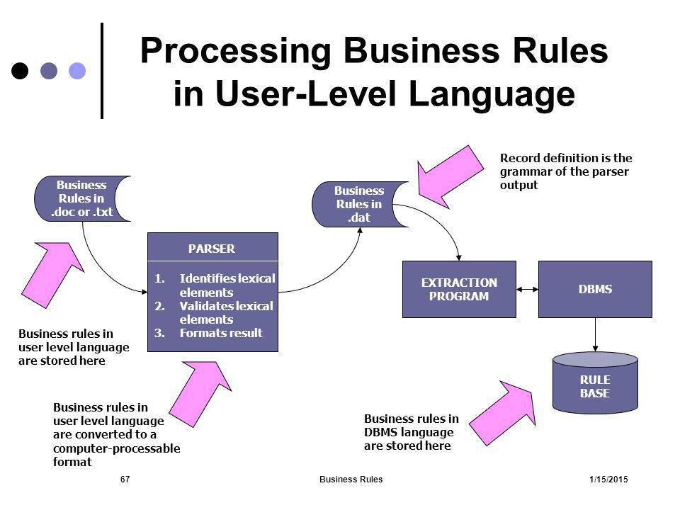 1/15/2015Business Rules67 Processing Business Rules in User-Level Language Business Rules in.doc or.txt 1.Identifies lexical elements 2.Validates lexi