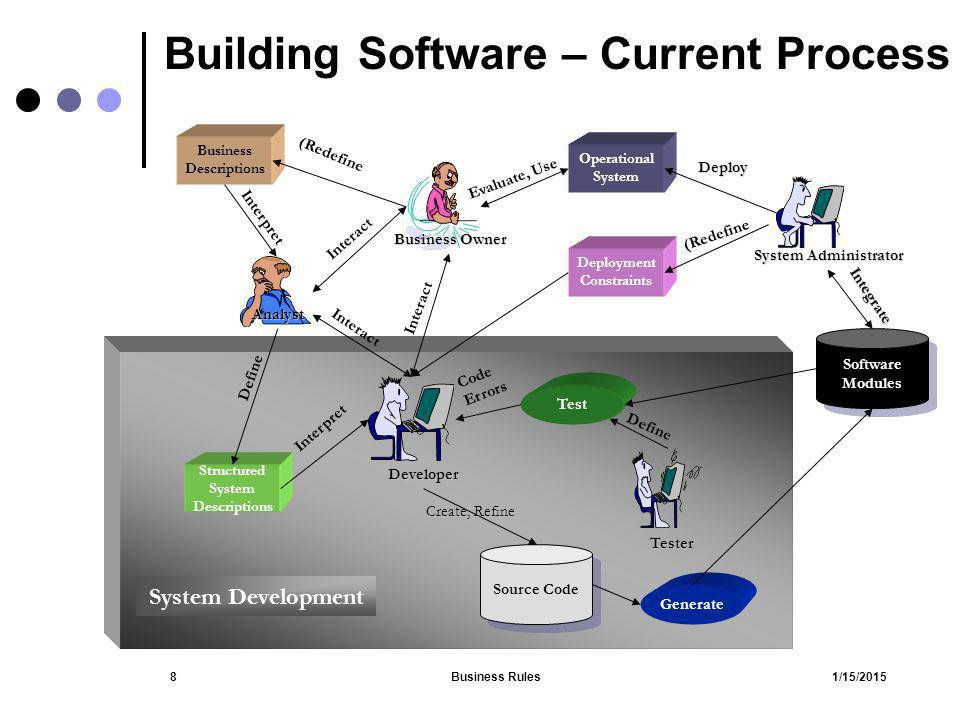 1/15/2015Business Rules8 Building Software – Current Process Business Owner Operational System Business Descriptions Analyst Deployment Constraints De
