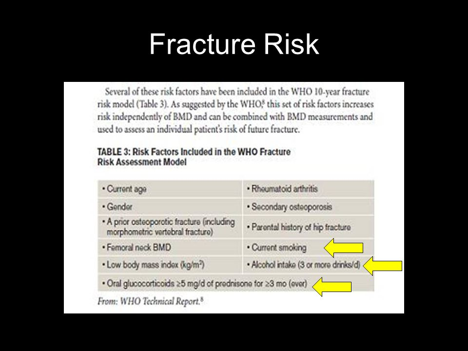 Fracture Risk