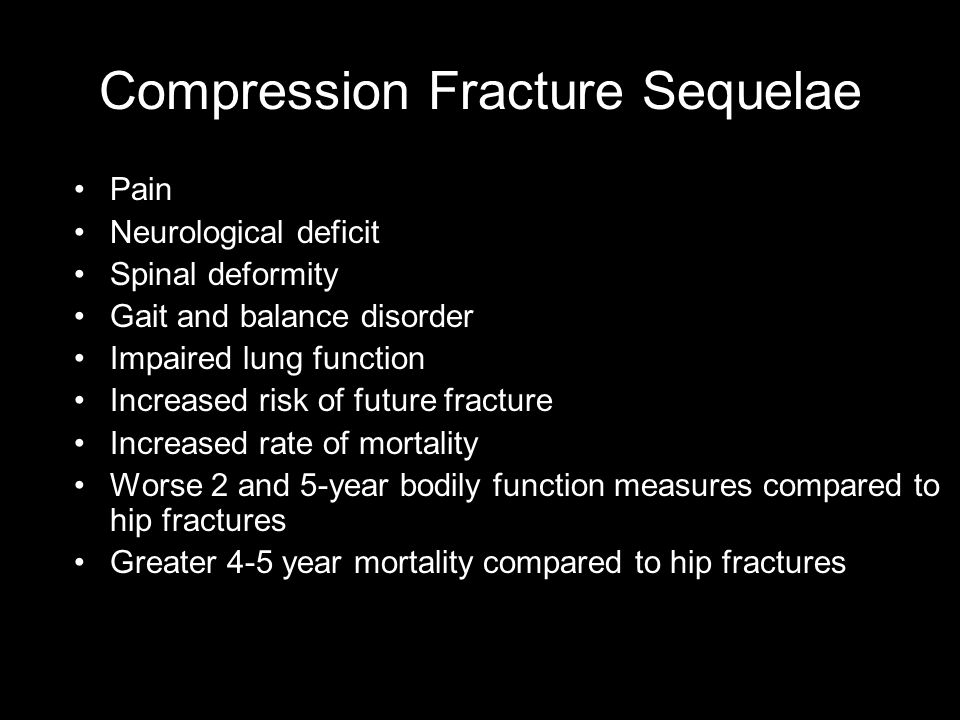 Compression Fracture Sequelae Pain Neurological deficit Spinal deformity Gait and balance disorder Impaired lung function Increased risk of future fracture Increased rate of mortality Worse 2 and 5-year bodily function measures compared to hip fractures Greater 4-5 year mortality compared to hip fractures