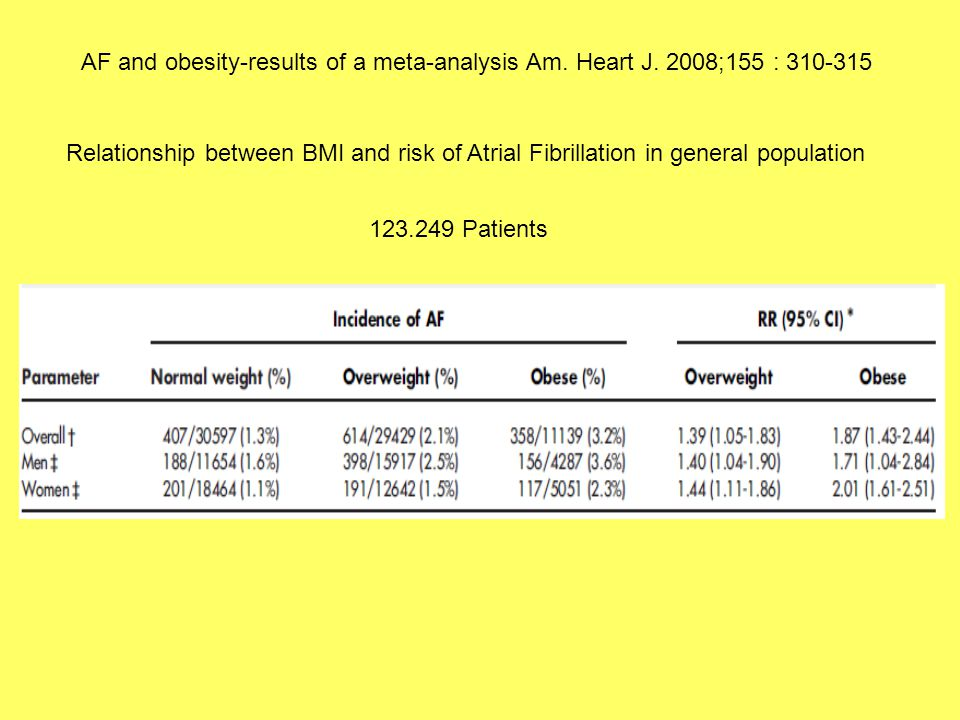 AF and obesity-results of a meta-analysis Am.Heart J.