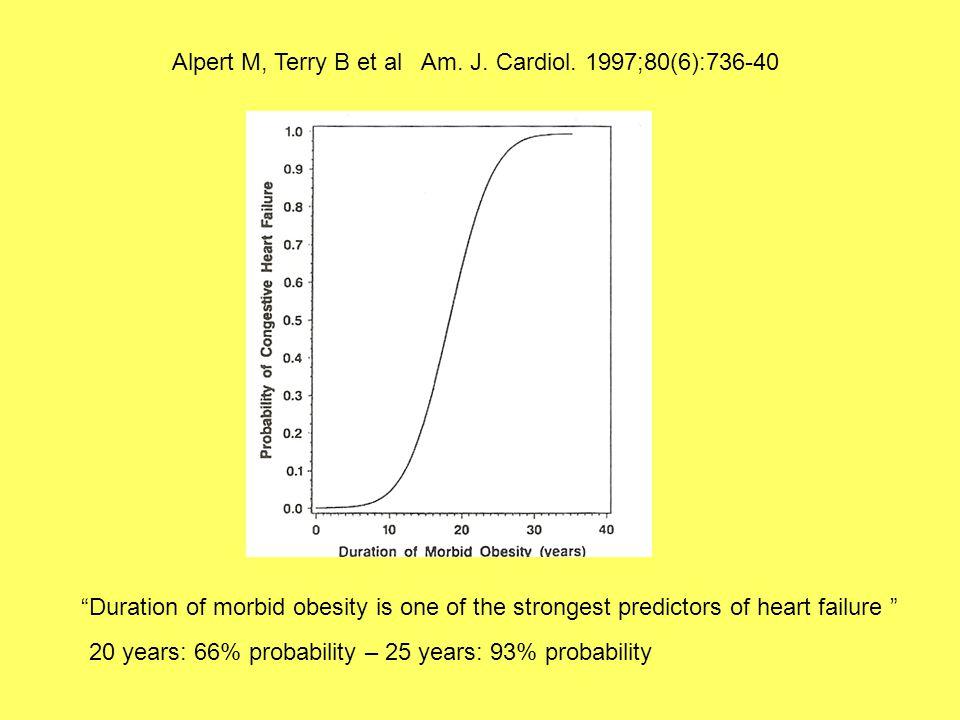 Alpert M, Terry B et al Am.J. Cardiol.