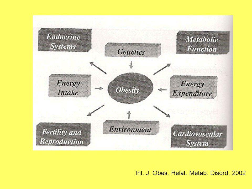 Int. J. Obes. Relat. Metab. Disord. 2002