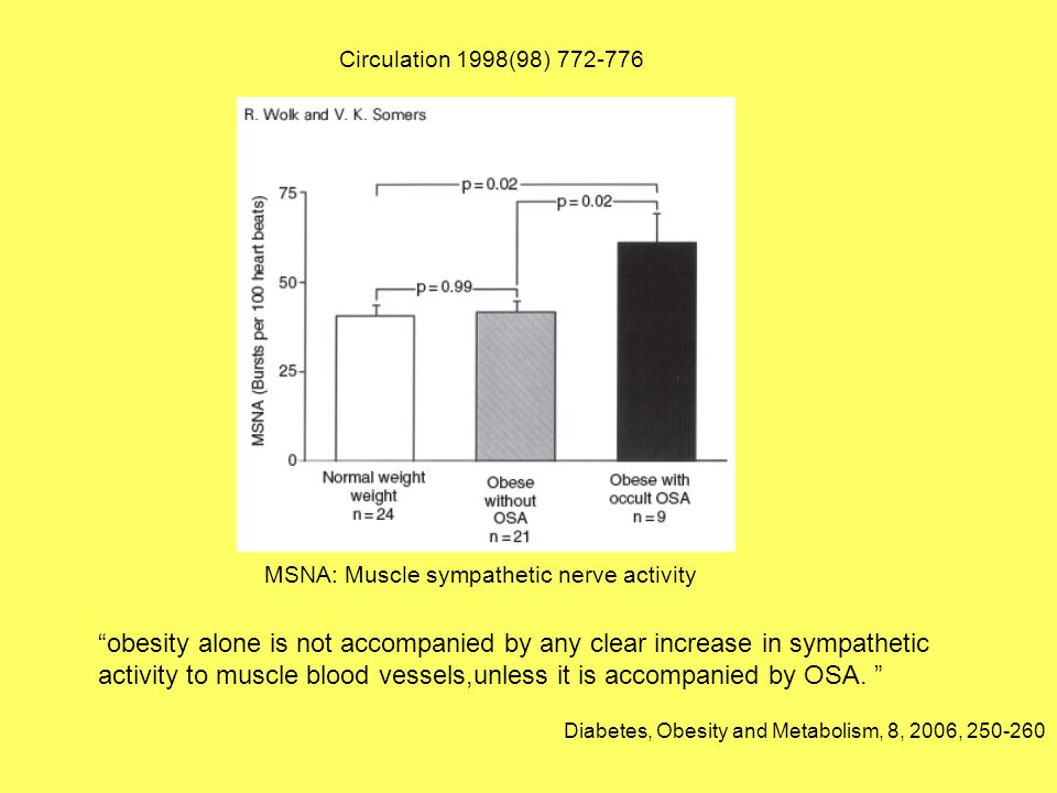 """MSNA: Muscle sympathetic nerve activity Circulation 1998(98) 772-776 Diabetes, Obesity and Metabolism, 8, 2006, 250-260 """"obesity alone is not accompan"""
