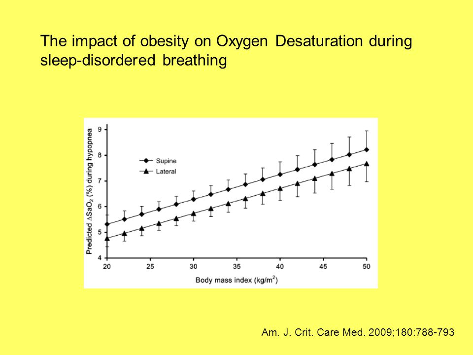 The impact of obesity on Oxygen Desaturation during sleep-disordered breathing Am. J. Crit. Care Med. 2009;180:788-793