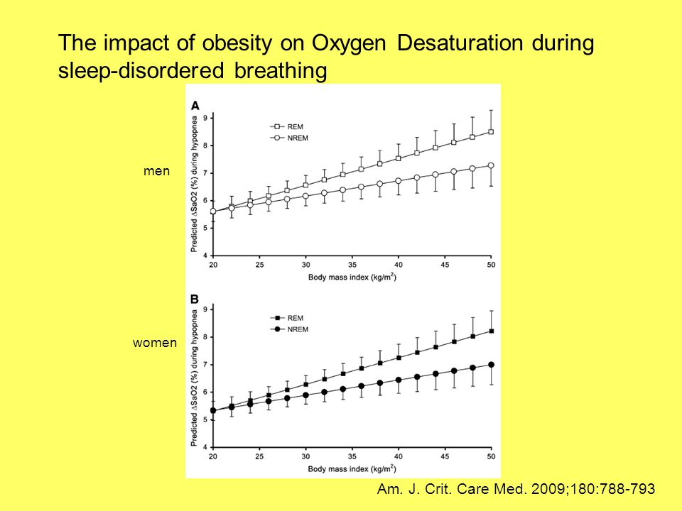 The impact of obesity on Oxygen Desaturation during sleep-disordered breathing Am. J. Crit. Care Med. 2009;180:788-793 men women