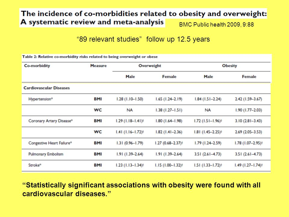 """BMC Public health 2009, 9:88 """"89 relevant studies"""" follow up 12.5 years """"Statistically significant associations with obesity were found with all cardi"""