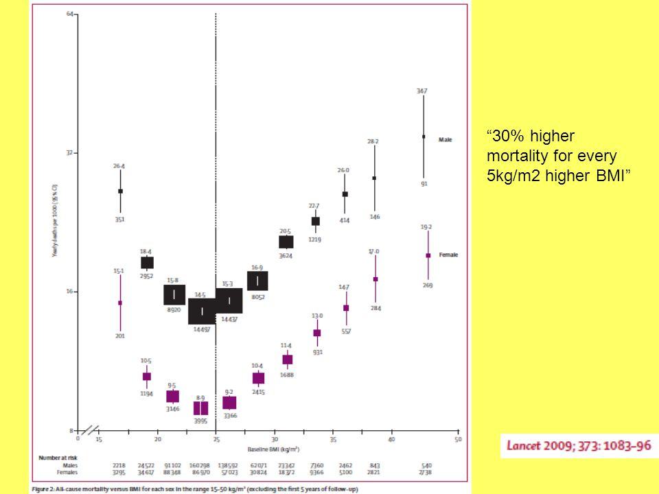 """""""30% higher mortality for every 5kg/m2 higher BMI"""""""