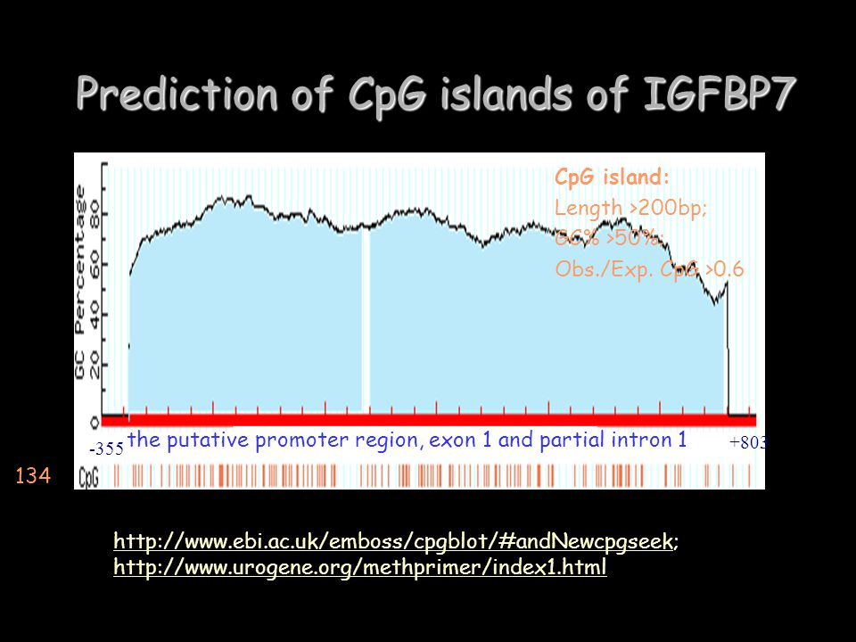 Prediction of CpG islands of IGFBP7 http://www.ebi.ac.uk/emboss/cpgblot/#andNewcpgseekhttp://www.ebi.ac.uk/emboss/cpgblot/#andNewcpgseek; http://www.urogene.org/methprimer/index1.html http://www.urogene.org/methprimer/index1.html -355 +803 CpG island: Length >200bp; GC% >50%; Obs./Exp.