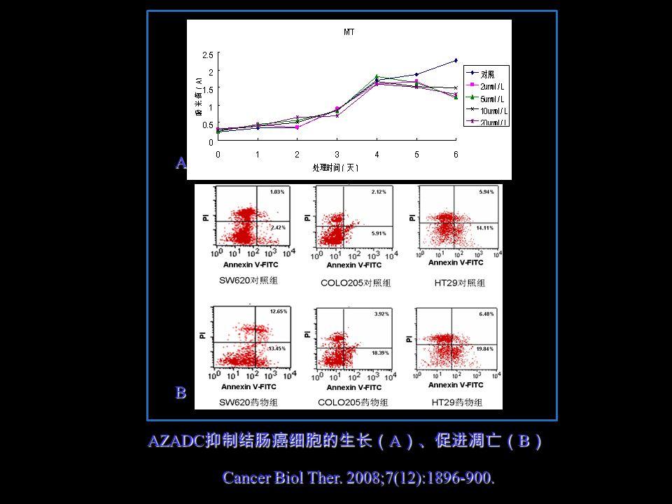 A B AZADC 抑制结肠癌细胞的生长( A )、促进凋亡( B ) Cancer Biol Ther. 2008;7(12):1896-900.