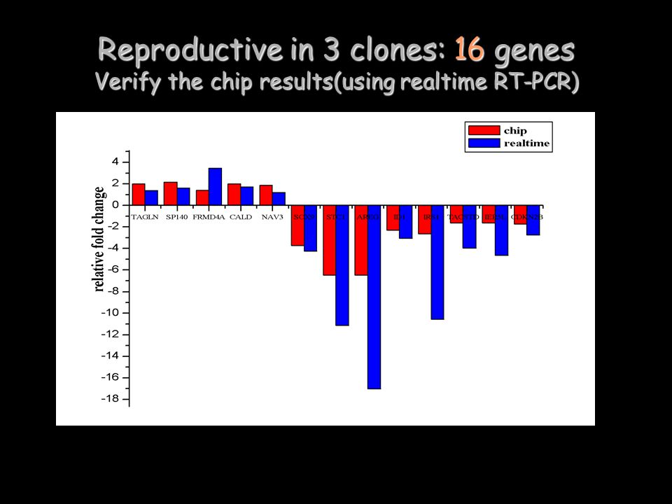 Reproductive in 3 clones: 16 genes Verify the chip results(using realtime RT-PCR)