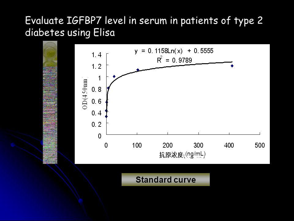 Standard curve (ng/mL) Evaluate IGFBP7 level in serum in patients of type 2 diabetes using Elisa