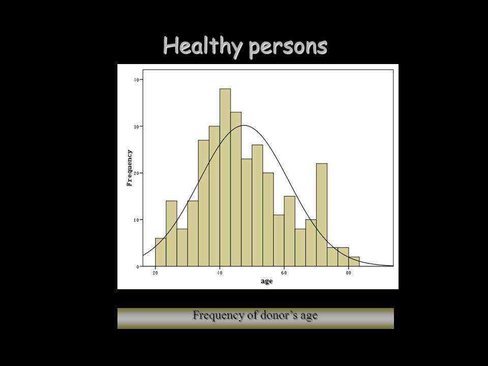 Healthy persons Frequency of donor's age age