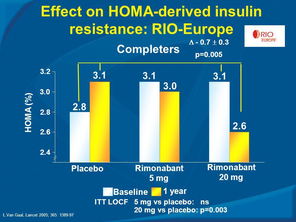 Effect on HOMA-derived insulin resistance: RIO-Europe ITT LOCF 5 mg vs placebo: ns 20 mg vs placebo: p=0.003 Baseline 1 year Completers  - 0.7  0.3 p=0.005 2.4 2.6 2.8 3.0 3.2 HOMA (%) 2.8 3.1 3.0 3.1 2.6 Placebo Rimonabant 20 mg Rimonabant 5 mg L.Van Gaal, Lancet 2005; 365: 1389-97
