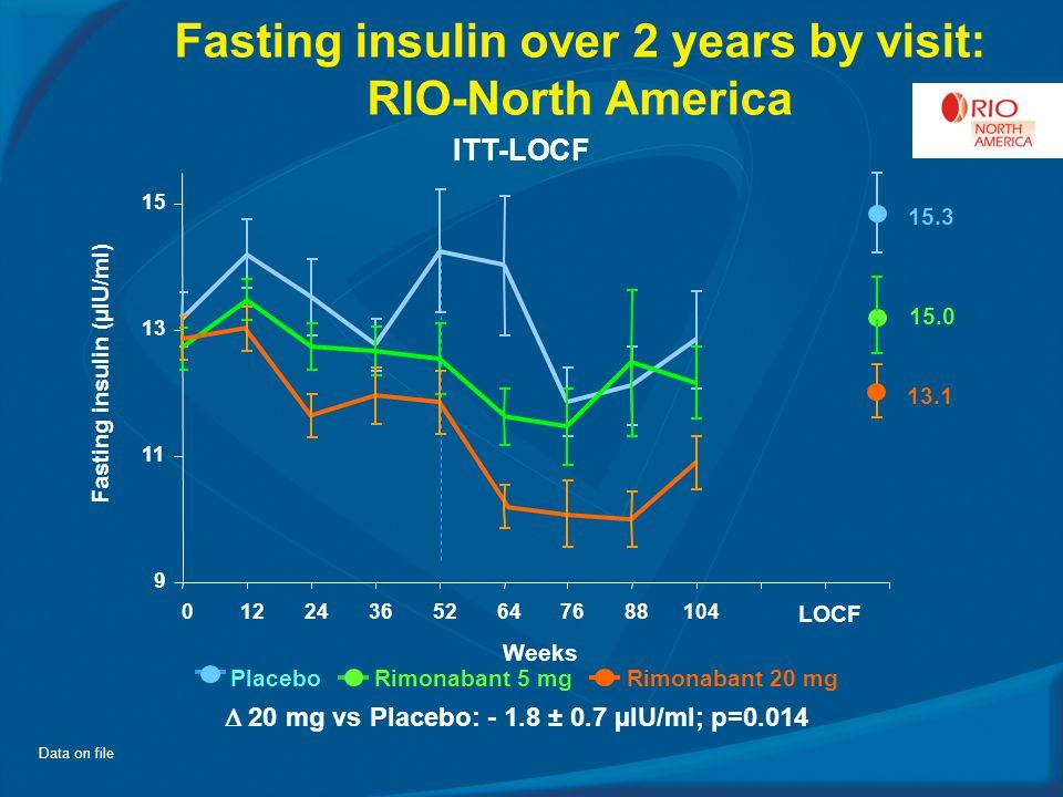 Fasting insulin over 2 years by visit: RIO-North America  20 mg vs Placebo: - 1.8 ± 0.7 µIU/ml; p=0.014 PlaceboRimonabant 5 mg Rimonabant 20 mg ITT-LOCF Data on file