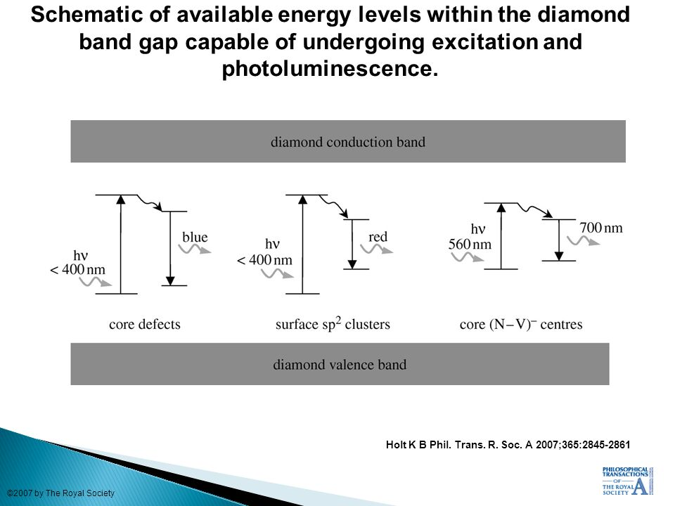Schematic of available energy levels within the diamond band gap capable of undergoing excitation and photoluminescence.