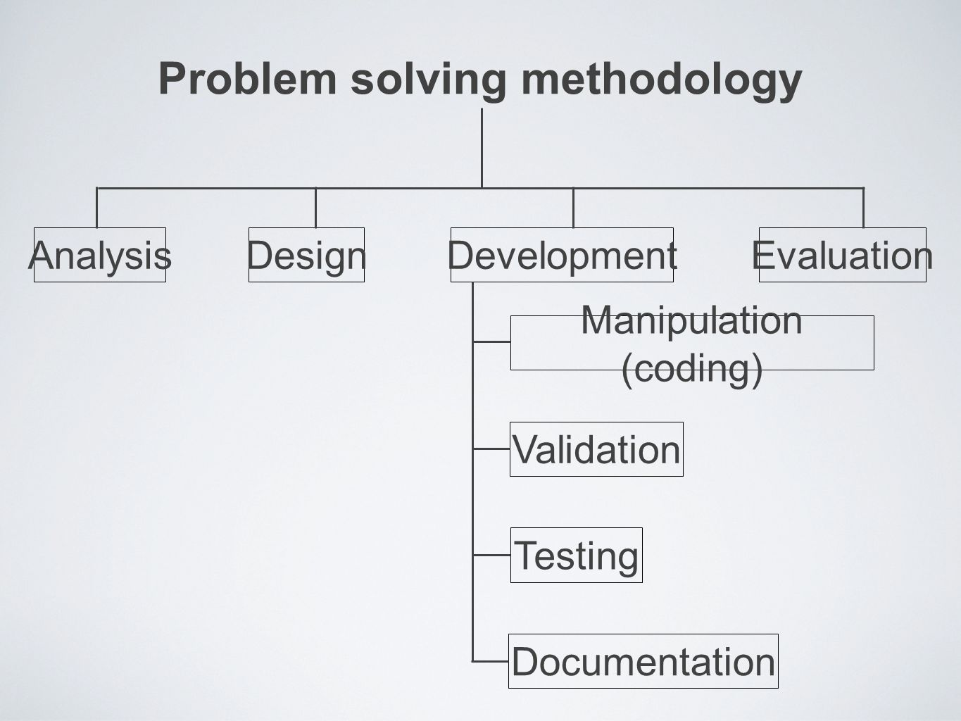 Problem solving methodology AnalysisDesignDevelopmentEvaluation Manipulation (coding) Validation Testing Documentation