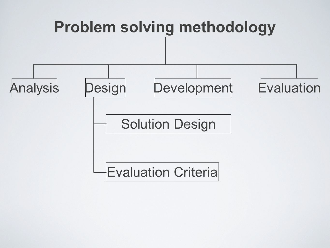 Problem solving methodology AnalysisDesignDevelopmentEvaluation Solution Design Evaluation Criteria