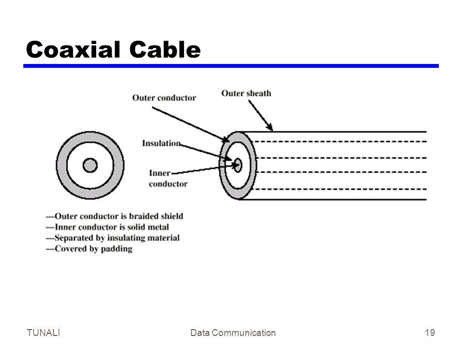 TUNALIData Communication19 Coaxial Cable