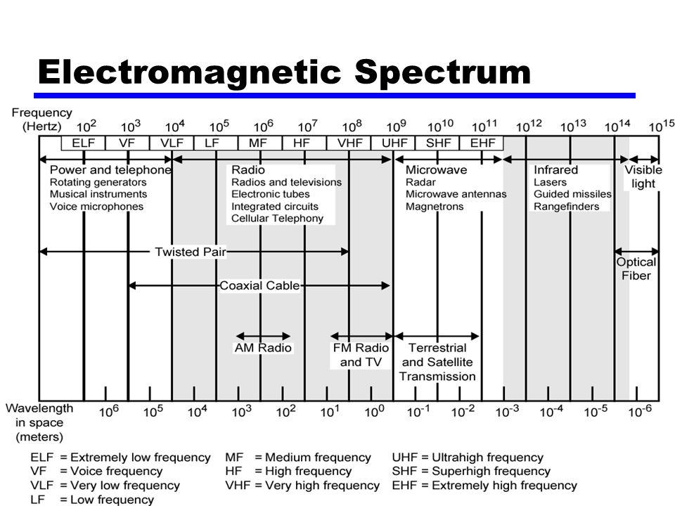 TUNALIData Communication4 Electromagnetic Spectrum