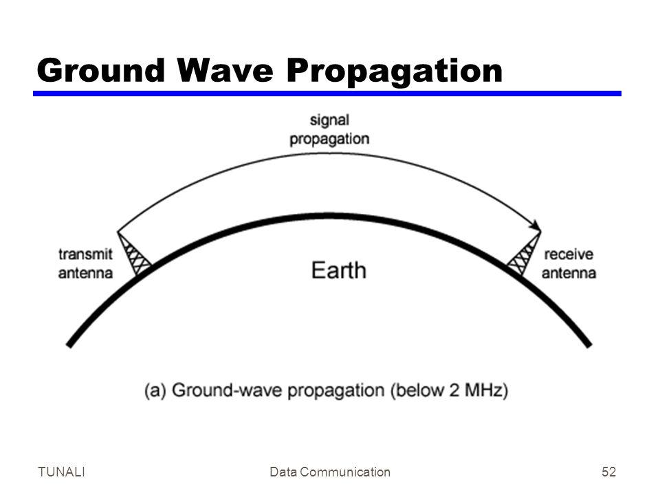 TUNALIData Communication52 Ground Wave Propagation
