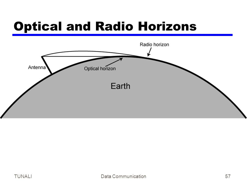 TUNALIData Communication57 Optical and Radio Horizons
